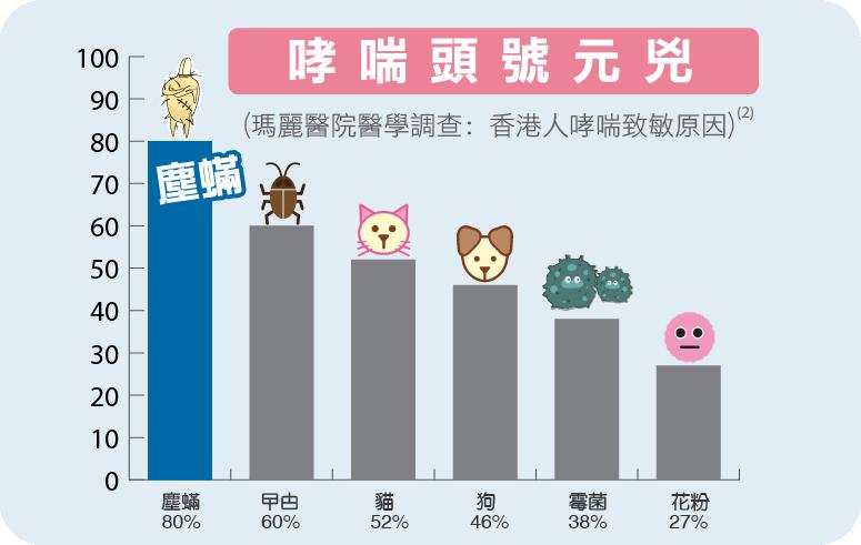 瑪麗醫院研究發現塵蟎是香港人哮喘主要成因