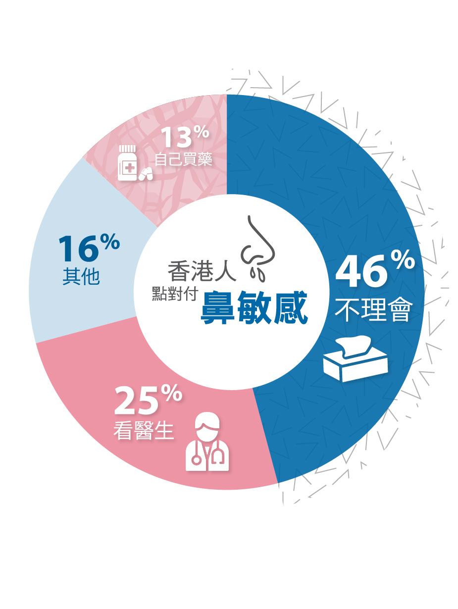 大部分香港人選擇不理會鼻敏感/鼻塞症狀