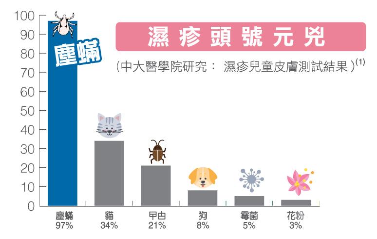 中大醫學院研究表示塵蟎是香港人濕疹及皮膚敏感的主要成因
