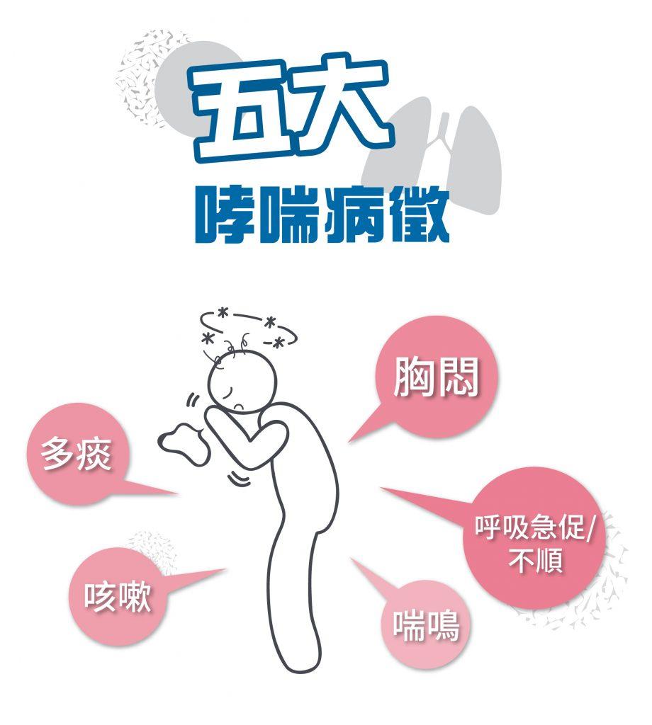 哮喘可引致的症狀