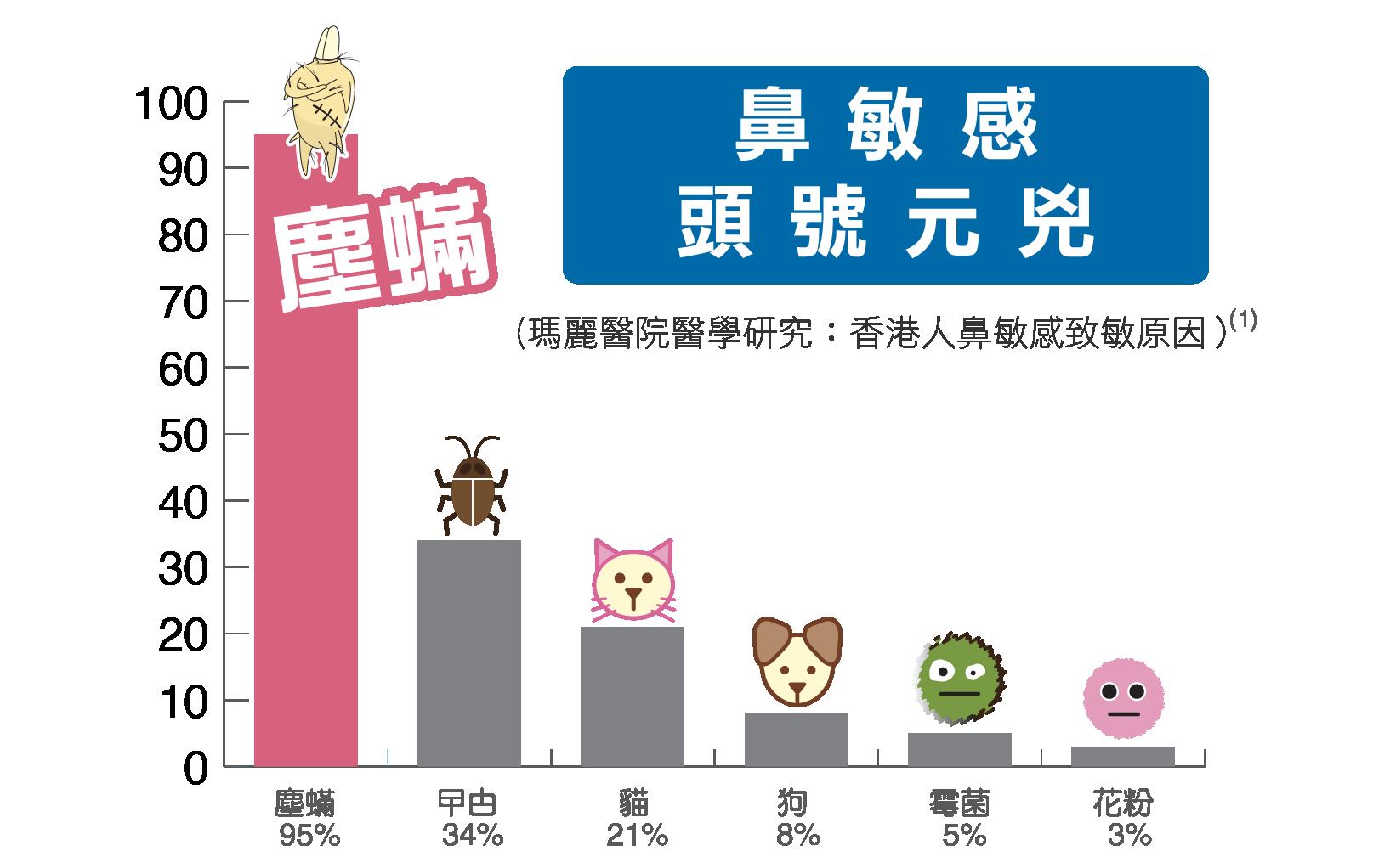瑪麗醫院研究發現塵蟎是香港人鼻敏感主要成因